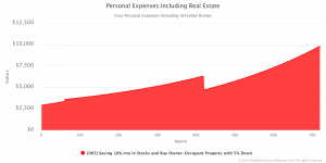 Personal Expenses Including Real Estate