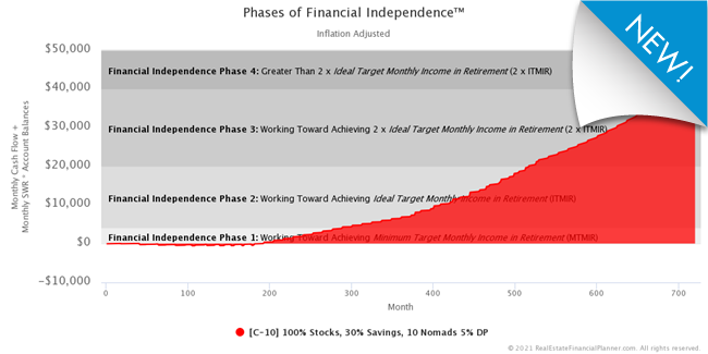Phases of Financial Independence™ Chart