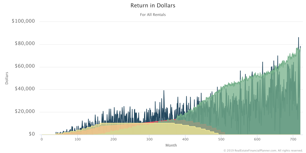 Return In Dollars - Stacking Off