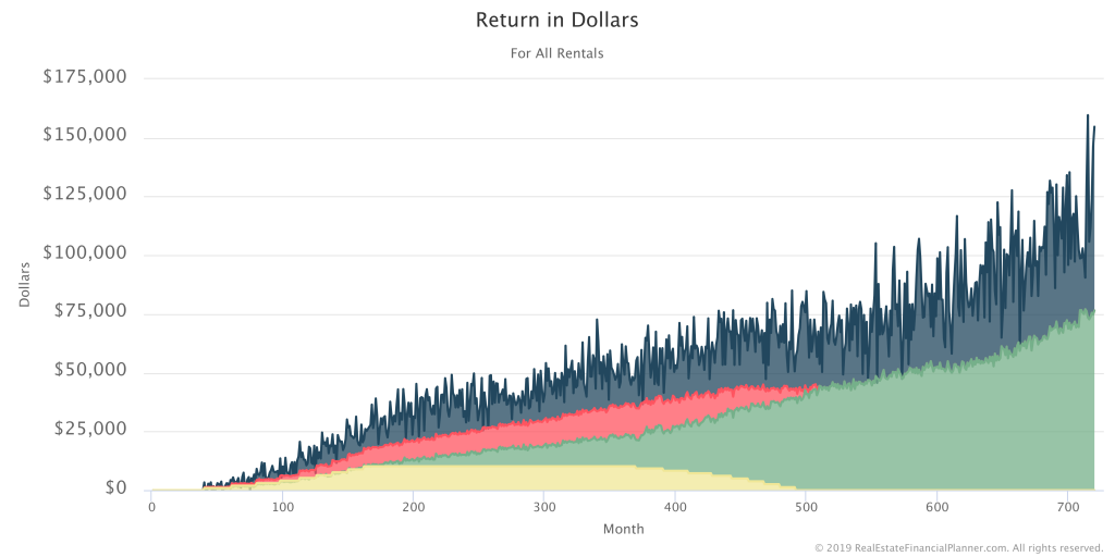 Return In Dollars