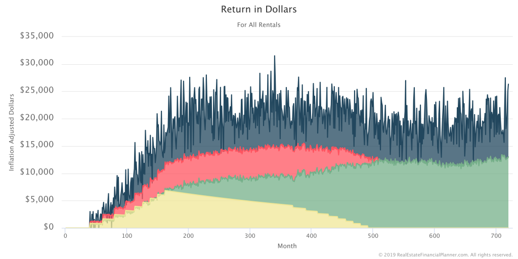 Return In Dollars - Stacking and Inflation Adjusted