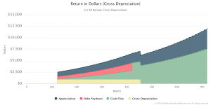 Return in Dollars (Gross Depreciation) color graph
