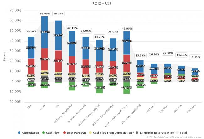 Sample ROIQ+R Chart