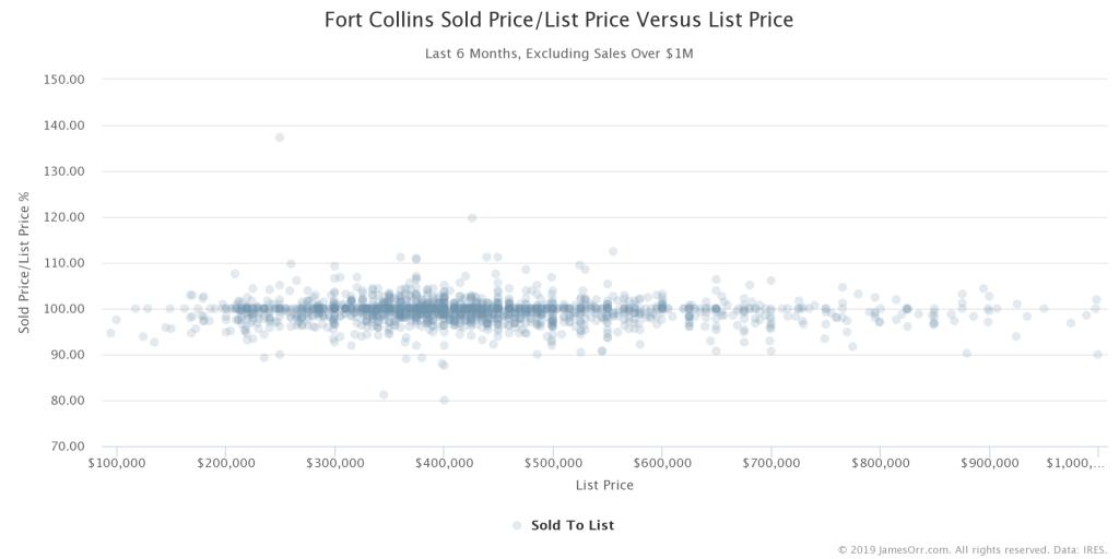 Sold Price to List Price versus List Price
