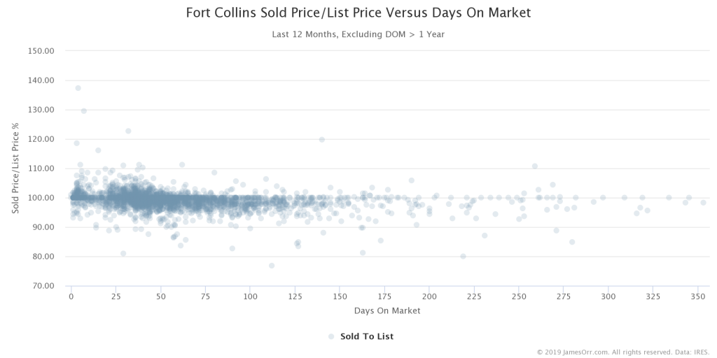 Sold Price to List Price versus Days on Market