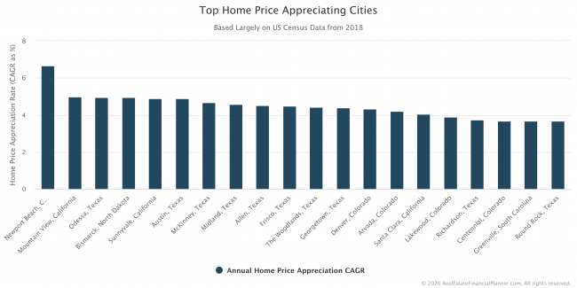 Top Home Price Appreciating Cities