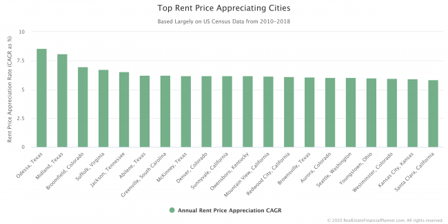 Top Rent Price Appreciating Cities
