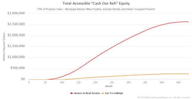 "Inflation-Adjusted Total Accessible ""Cash Out Refi"" Equity"