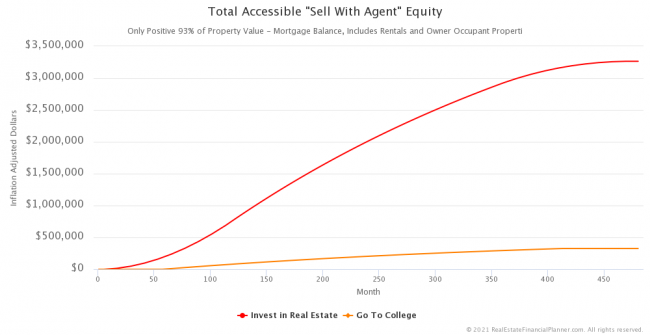 "Inflation-Adjusted Total Accessible ""Sell With Agent"" Equity"