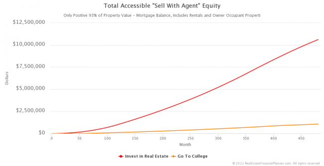 "Total Accessible ""Sell With Agent"" Equity"