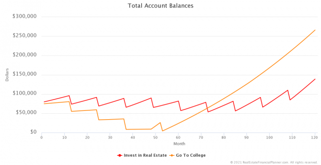 Total Account Balances - First 10 Years