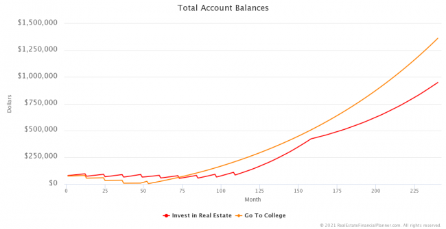 Total Account Balances - First 20 Years