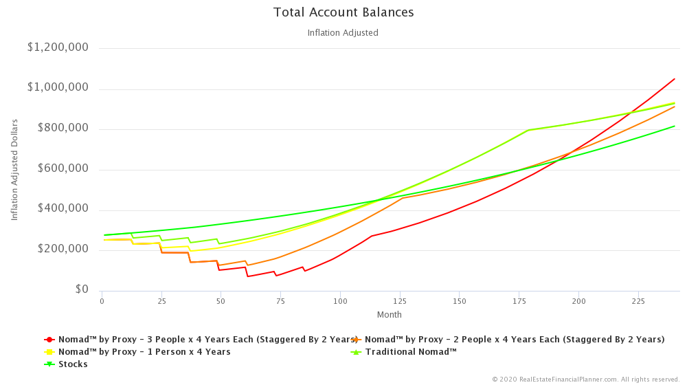 Nomad™ by Proxy - 3 People x 4 Years - Total Account Balances Through Year 20