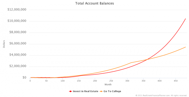 Total Account Balances
