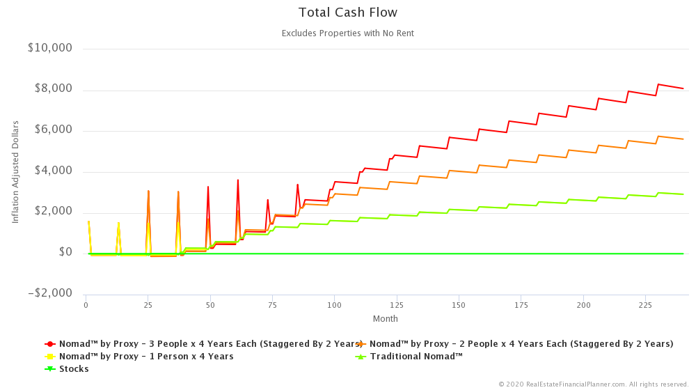 Nomad™ by Proxy - 3 People x 4 Years - Total Cash Flow Through Year 20