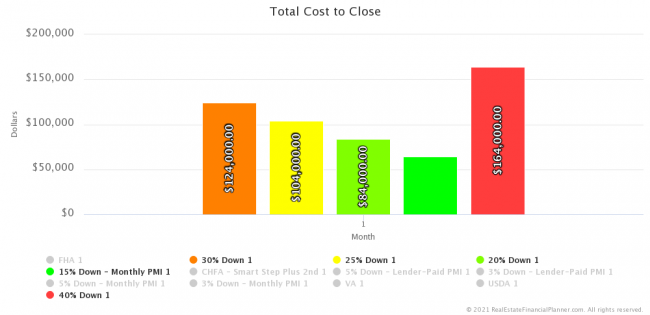 Total Cost to Close - Investor Loans