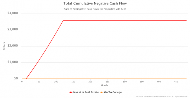 Total Cumulative Negative Cash Flow
