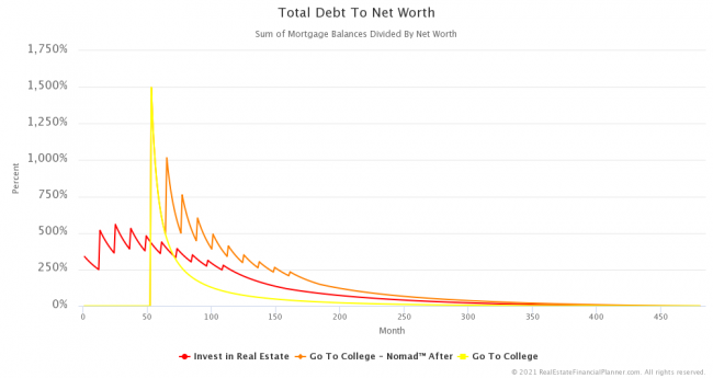 Total Debt to Net Worth