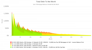 Total Debt to Net Worth chart