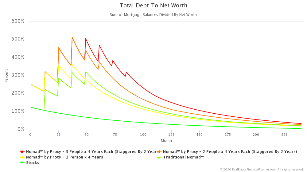 Nomad™ by Proxy - 3 People x 4 Years - Total Debt to Net Worth Through Year 20