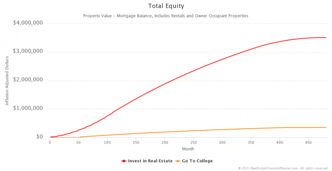 Inflation-Adjusted Total Equity