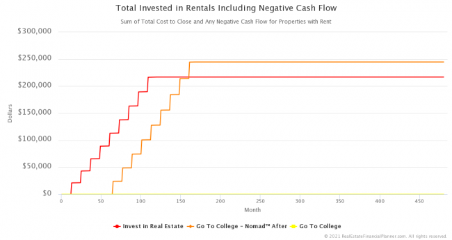 Total Invested in Rentals Including Negative Cash Flow
