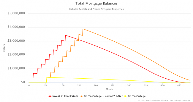 Total Mortgage Balances