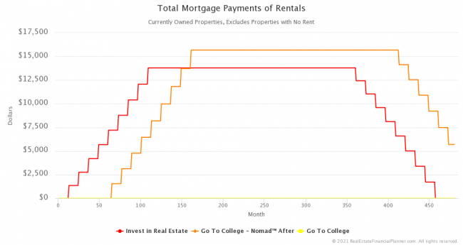Total Mortgage Payments