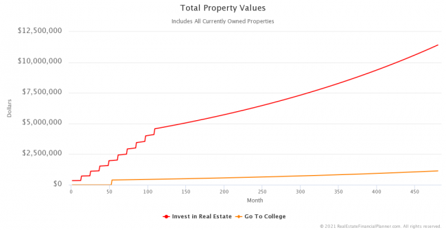 Total Property Values