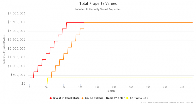 Inflation-Adjusted Total Property Values