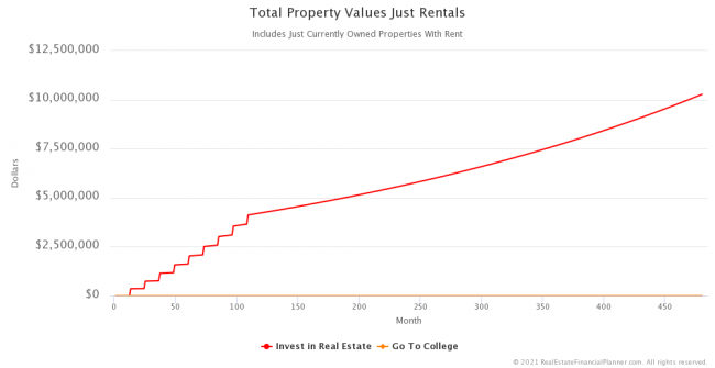 Total Property Values - Just Rentals