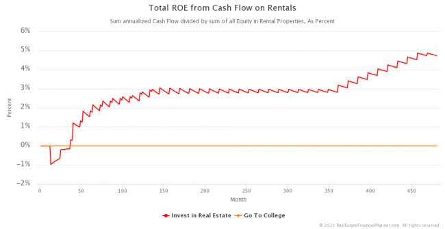Total Return on Equity from Cash Flow on Rentals