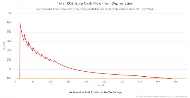 Total Return on Equity from Cash Flow from Depreciation