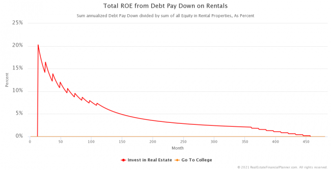 Total Return on Equity from Debt Paydown on Rentals