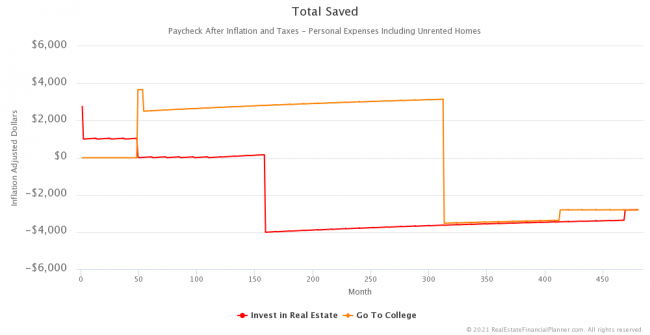 Inflation-Adjusted Total Saved