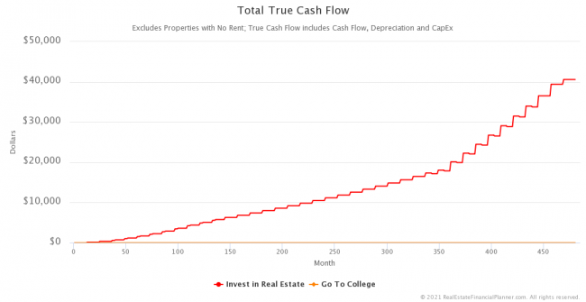 Total True Cash Flow™