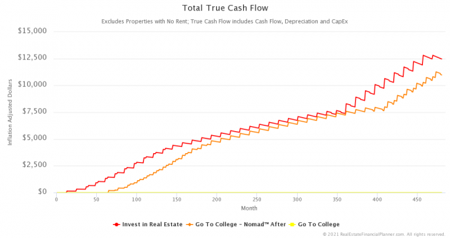 Inflation-Adjusted Total True Cash Flow™