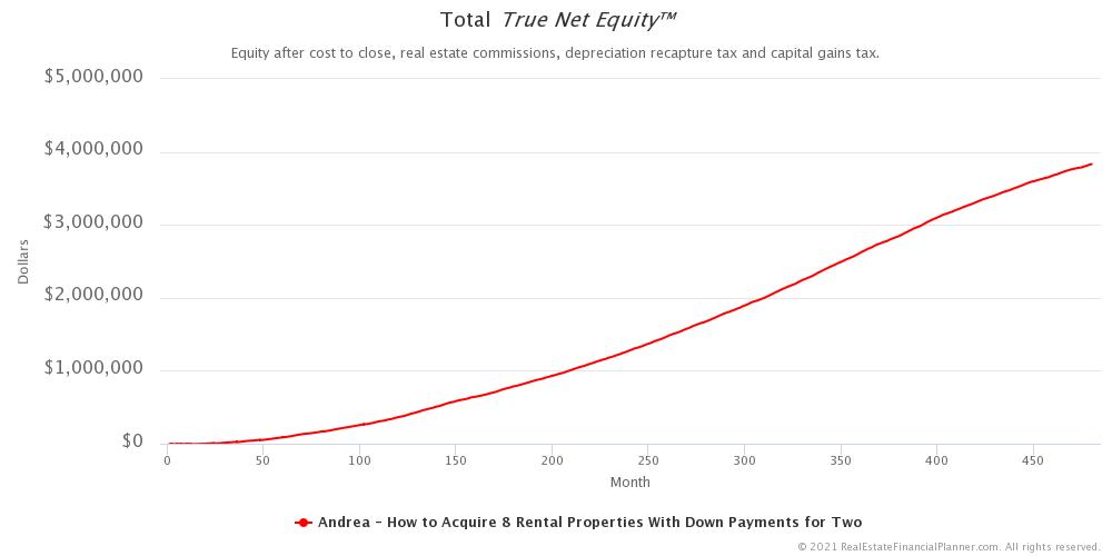 Total True Net Equity™