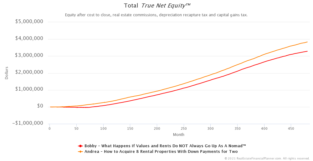 Comparing True Net Equity™ Across Scenarios