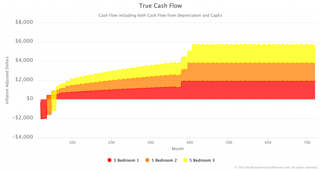 True Cash Flow™