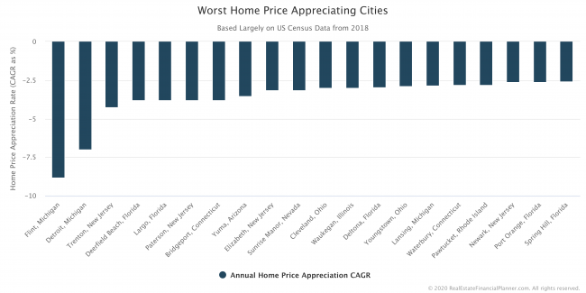 Worst Home Price Appreciating Cities