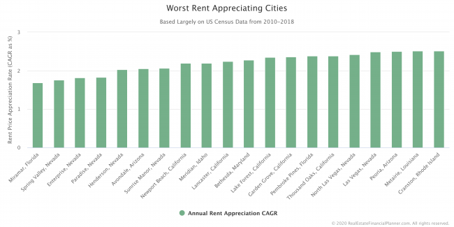 Worst Rent Appreciating Cities