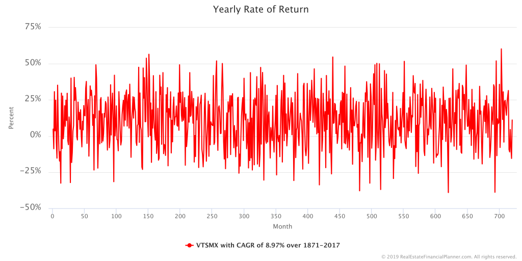 VTSMX Yearly Rate of Return